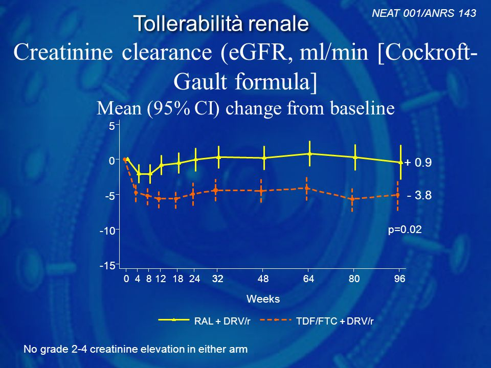 NEAT 001/ANRS 143 Tollerabilità renale. Creatinine clearance (eGFR, ml/min [Cockroft- Gault formula] Mean (95% CI) change from baseline.